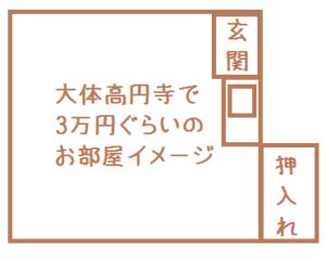 高円寺の3万円相場間取り